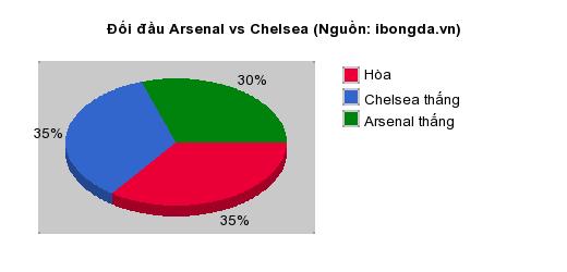Thống kê đối đầu Arsenal vs Chelsea