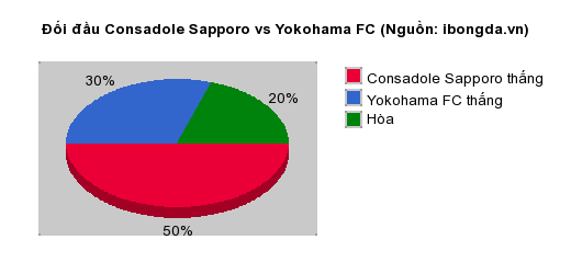Thống kê đối đầu Consadole Sapporo vs Yokohama FC