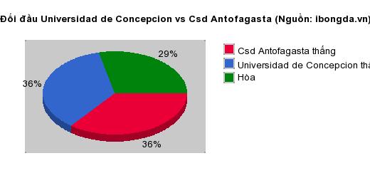 Trandau.net nhận định Universidad de Concepcion vs Csd Antofagasta 06h00