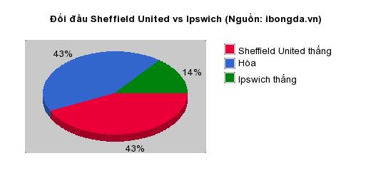 Thống kê đối đầu Sheffield United vs Ipswich