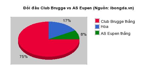 Thống kê đối đầu Club Brugge vs AS Eupen