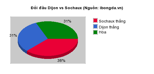 Thống kê đối đầu Dijon vs Sochaux