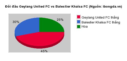 Thống kê đối đầu Geylang United FC vs Balestier Khalsa FC