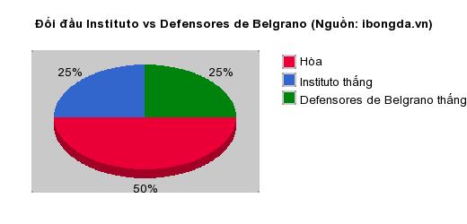 Thống kê đối đầu Instituto vs Defensores de Belgrano