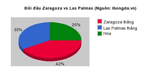 Thống kê đối đầu Zaragoza vs Las Palmas