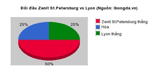 Thống kê đối đầu Zenit St.Petersburg vs Lyon