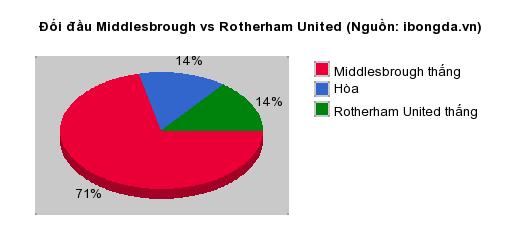 Thống kê đối đầu Middlesbrough vs Rotherham United