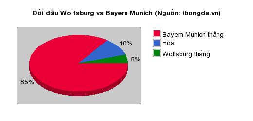 Thống kê đối đầu Wolfsburg vs Bayern Munich