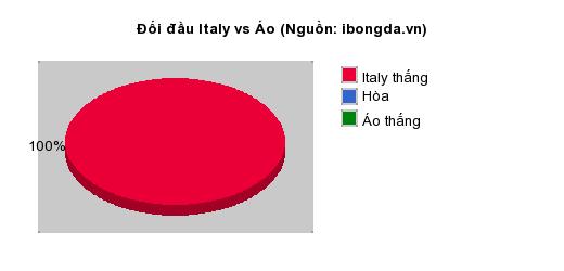 Thống kê đối đầu Italy vs Áo