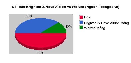 Thống kê đối đầu Brighton & Hove Albion vs Wolves