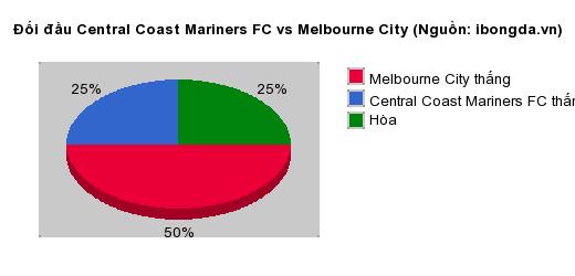 Thống kê đối đầu Central Coast Mariners FC vs Melbourne City