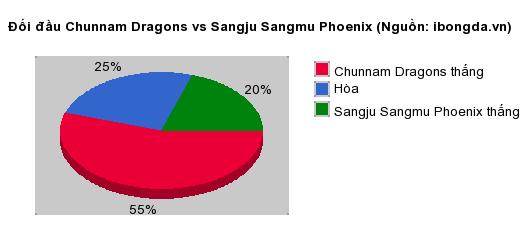 Thống kê đối đầu Chunnam Dragons vs Sangju Sangmu Phoenix