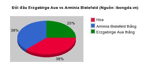 Thống kê đối đầu Koln vs Heidenheimer
