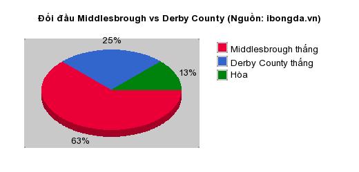Thống kê đối đầu Middlesbrough vs Derby County