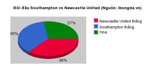 Thống kê đối đầu Southampton vs Newcastle United