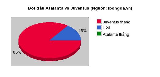 Thống kê đối đầu Atalanta vs Juventus