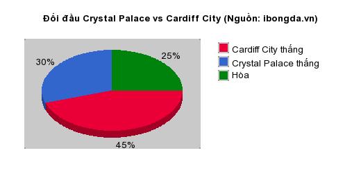 Thống kê đối đầu Crystal Palace vs Cardiff City
