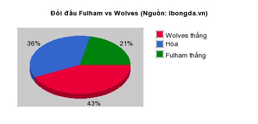 Thống kê đối đầu Fulham vs Wolves