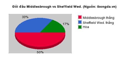 Thống kê đối đầu Middlesbrough vs Sheffield Wed.
