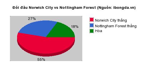 Thống kê đối đầu Norwich City vs Nottingham Forest