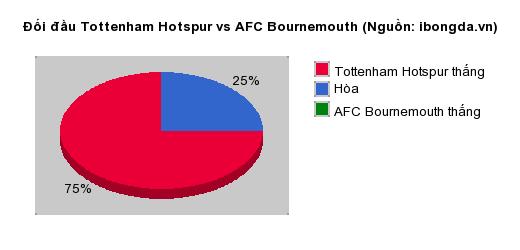 Thống kê đối đầu Tottenham Hotspur vs AFC Bournemouth