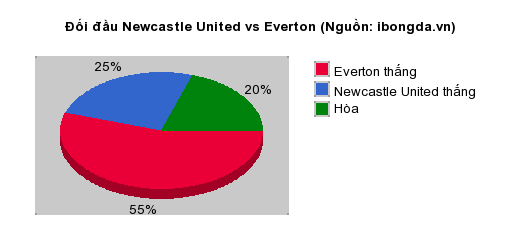 Thống kê đối đầu Newcastle United vs Everton