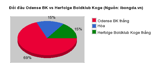 Thống kê đối đầu Odense BK vs Herfolge Boldklub Koge
