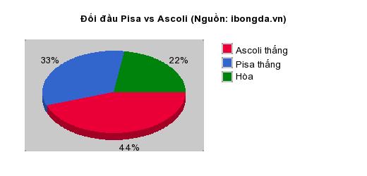 Thống kê đối đầu Pisa vs Ascoli