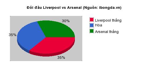 Thống kê đối đầu Liverpool vs Arsenal