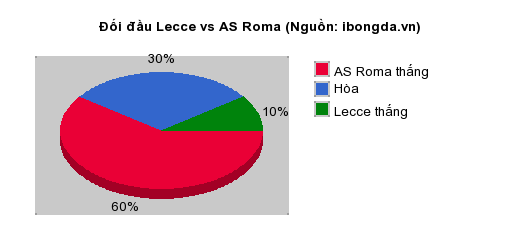 Thống kê đối đầu Lecce vs AS Roma