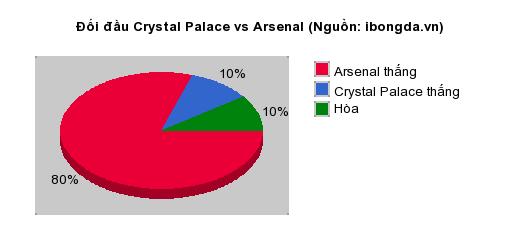 Thống kê đối đầu Crystal Palace vs Arsenal