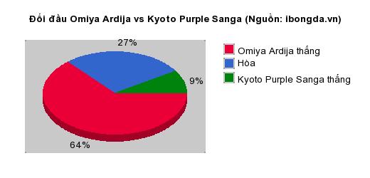 Thống kê đối đầu Omiya Ardija vs Kyoto Purple Sanga