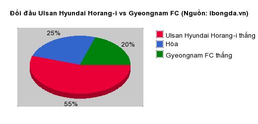 Thống kê đối đầu Ulsan Hyundai Horang-i vs Gyeongnam FC