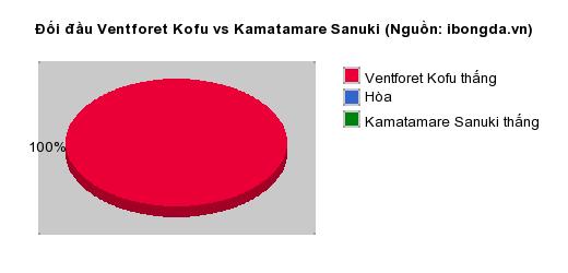 Thống kê đối đầu Ventforet Kofu vs Kamatamare Sanuki