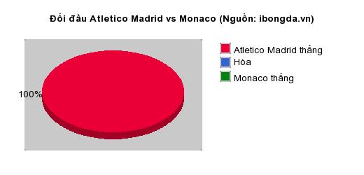 Thống kê đối đầu Atletico Madrid vs Monaco