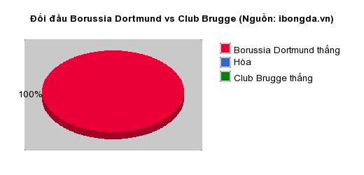 Thống kê đối đầu Borussia Dortmund vs Club Brugge