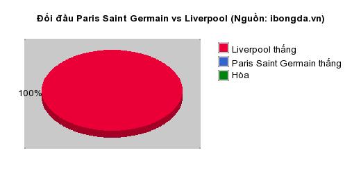 Thống kê đối đầu Paris Saint Germain vs Liverpool