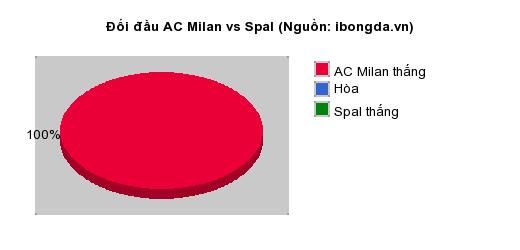 Thống kê đối đầu AC Milan vs Spal