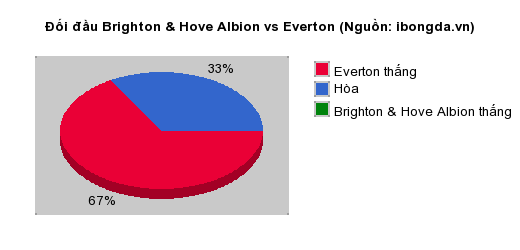Thống kê đối đầu Brighton & Hove Albion vs Everton