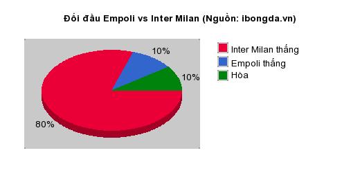 Thống kê đối đầu Empoli vs Inter Milan