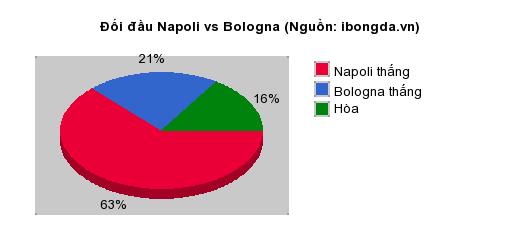Thống kê đối đầu Napoli vs Bologna