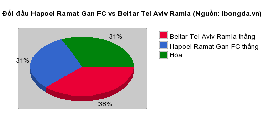 Thống kê đối đầu Hapoel Ramat Gan FC vs Beitar Tel Aviv Ramla