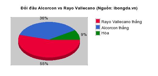 Thống kê đối đầu Alcorcon vs Rayo Vallecano