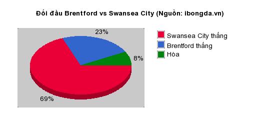 Thống kê đối đầu Brentford vs Swansea City