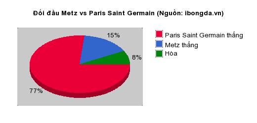 Thống kê đối đầu Metz vs Paris Saint Germain