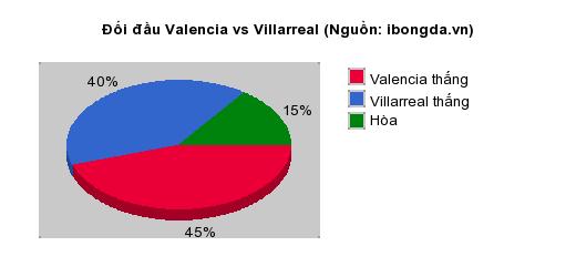 Thống kê đối đầu Valencia vs Villarreal
