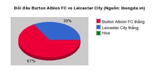 Thống kê đối đầu Burton Albion FC vs Leicester City