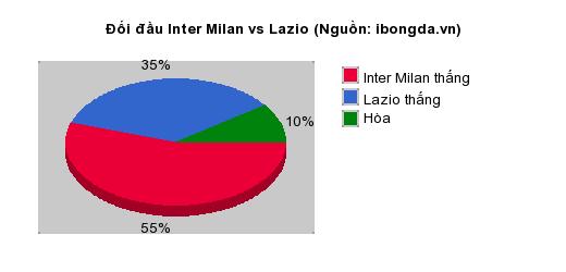 Thống kê đối đầu Inter Milan vs Lazio