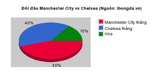 Thống kê đối đầu Manchester City vs Chelsea
