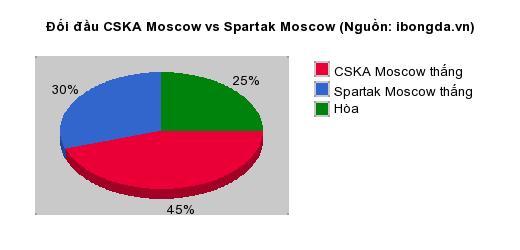 Thống kê đối đầu CSKA Moscow vs Spartak Moscow